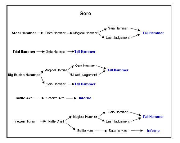 Goro's Weapons