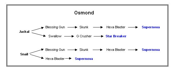 Osmond's Weapons